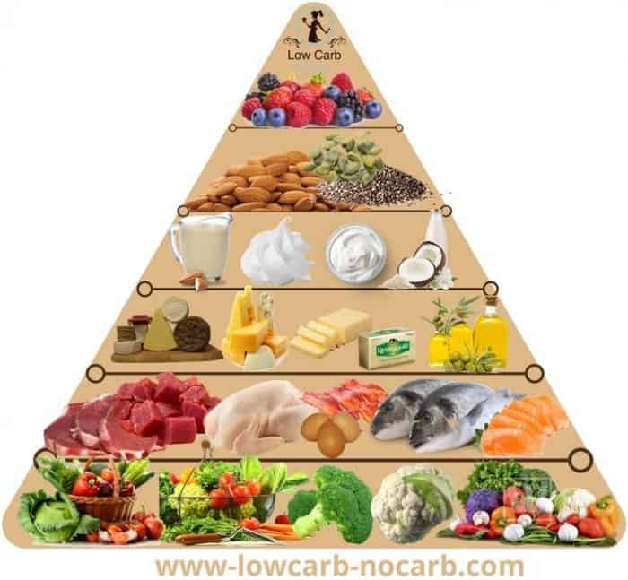 How To Start Low Carb or Keto Lifestyle Pyramid