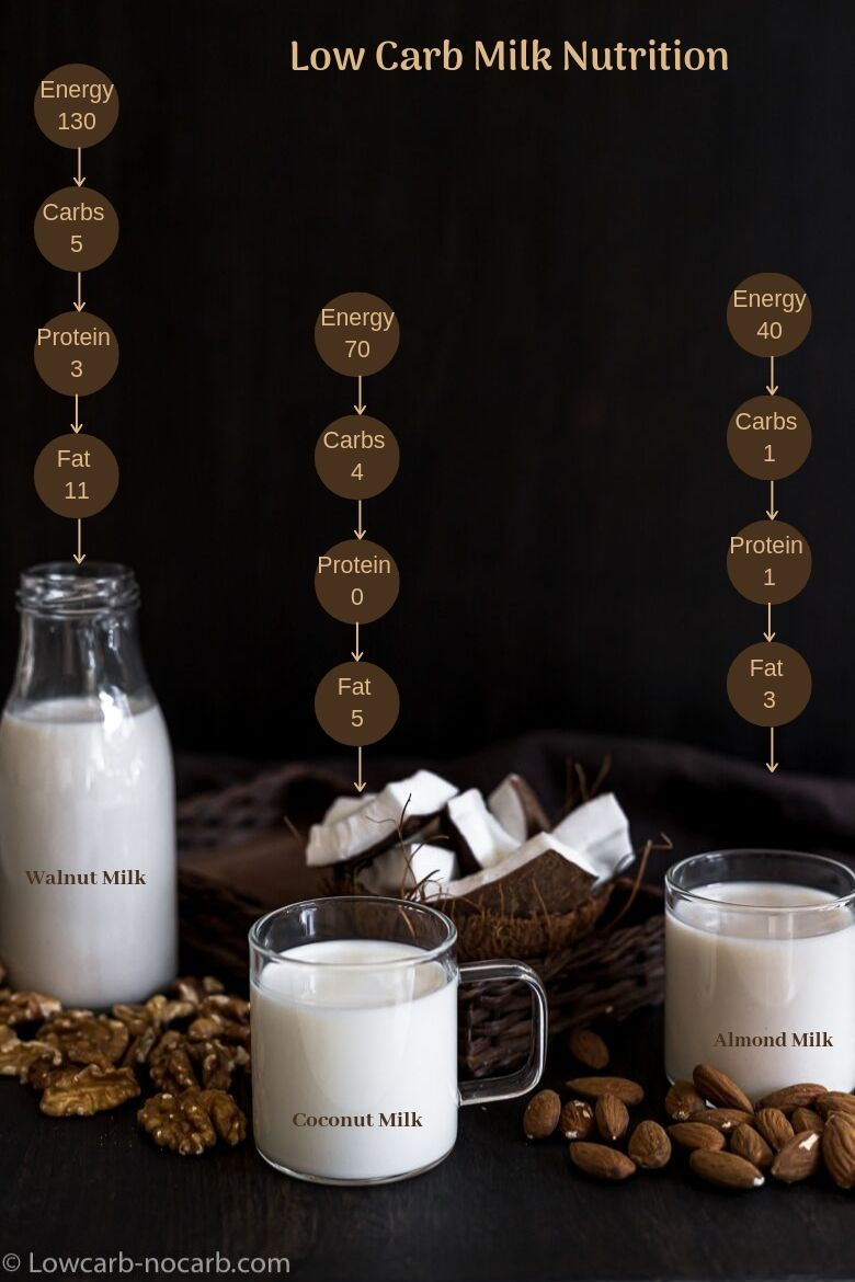 3 nut Milks with nutritions added